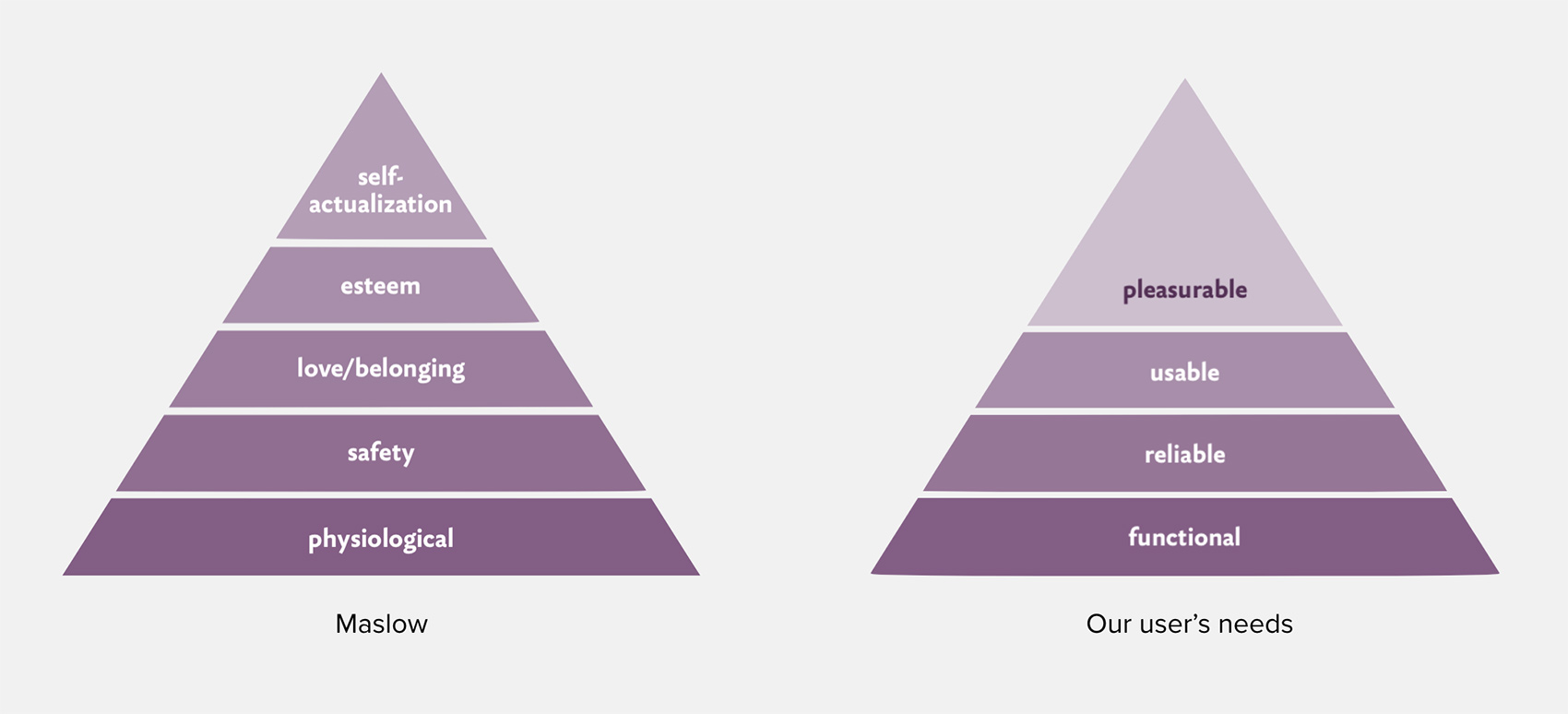 Using Maslow's 'Hierarchy of needs' to create ux